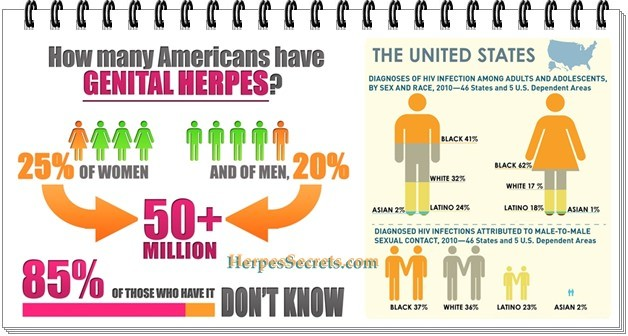 Herpes Virus - What You Need To Know